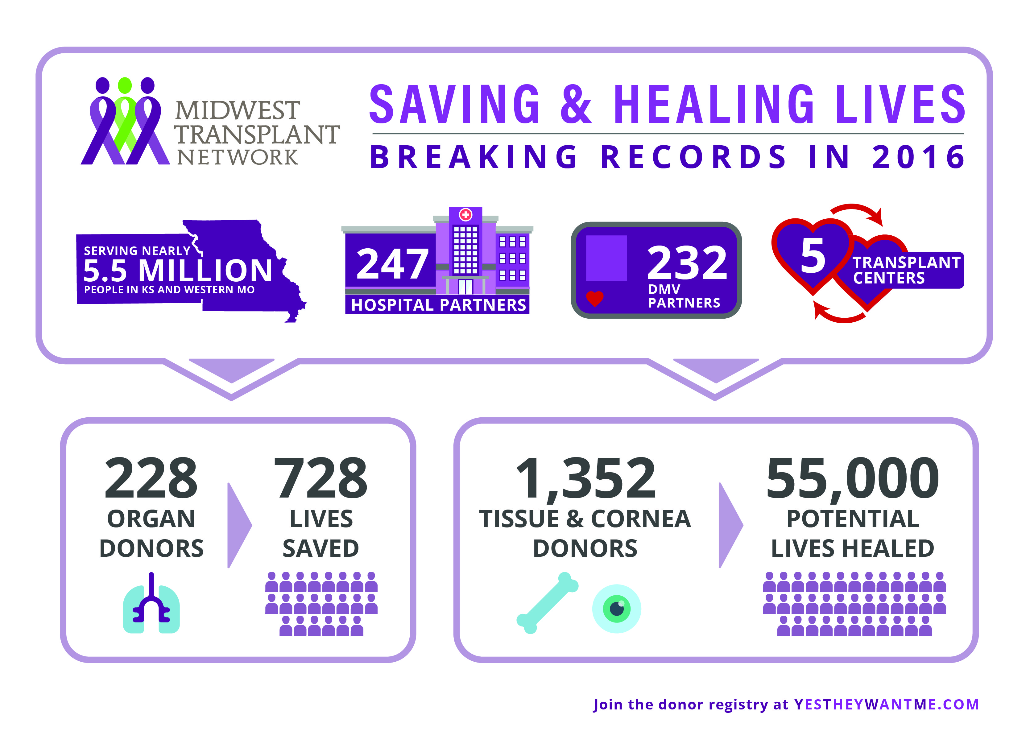 Midwest Transplant Network Reports Record Number of Organ