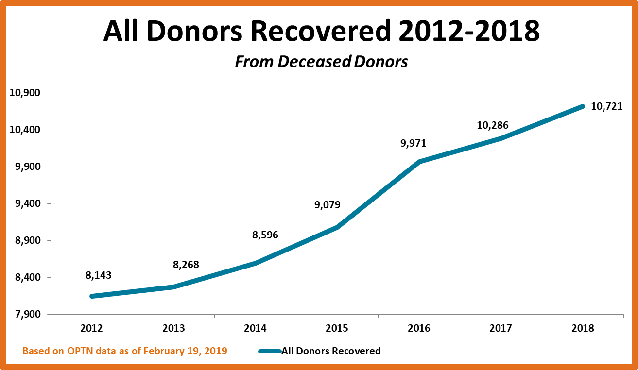 Graph of all donors recovered from 2012-2018 from deceased donors